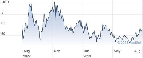 Occidental Petroleum Corp performance chart