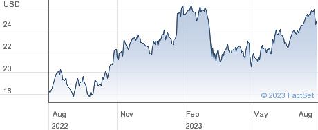 CNO Financial Group Inc performance chart
