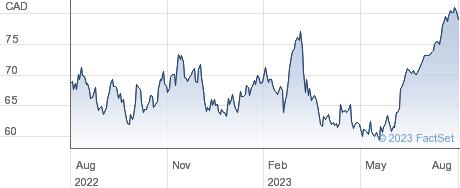 Onex Corp performance chart