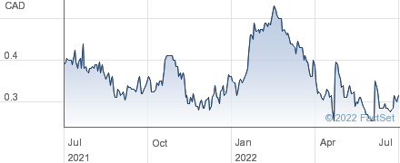 Orvana Minerals Corp performance chart