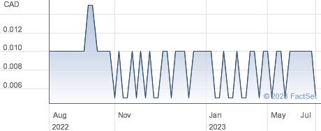 Cerro Grande Mining Corp performance chart