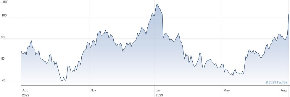 Oshkosh Corp performance chart