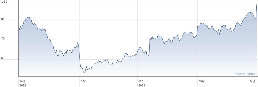 Otter Tail Corp performance chart