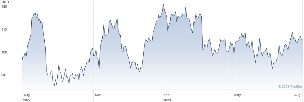 Oxford Industries Inc performance chart