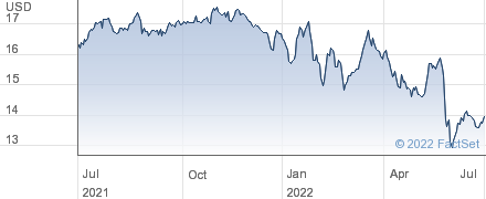 John Hancock Premium Dividend Fund performance chart