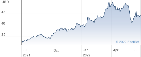 Exelon Corp performance chart