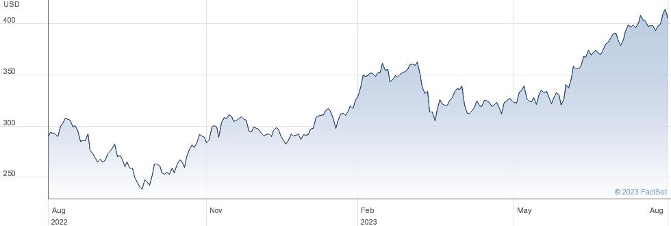 Parker-Hannifin Corp performance chart