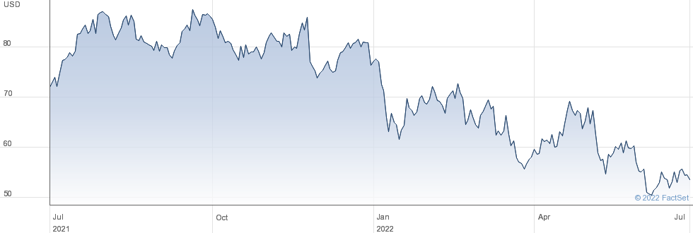 Patrick Industries Inc performance chart