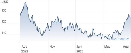 Paychex Inc performance chart