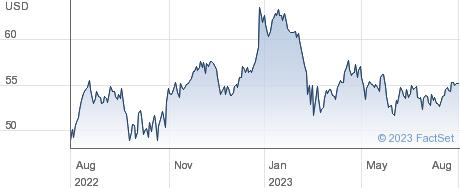AXIS Capital Holdings Ltd performance chart
