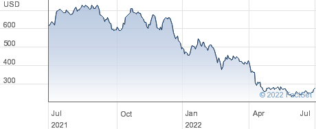 Align Technology Inc performance chart