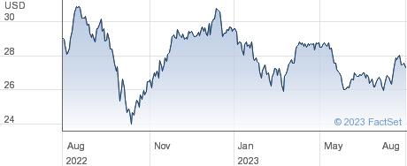 PPL Corp performance chart