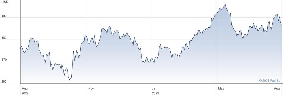 PepsiCo Inc performance chart
