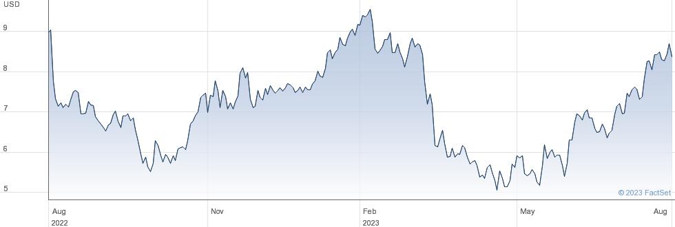 Tutor Perini Corp performance chart