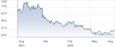 Penn National Gaming Inc performance chart