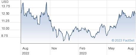 Petroleo Brasileiro SA Petrobras performance chart
