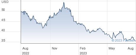 Pfizer Inc performance chart