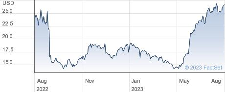 Photronics Inc performance chart