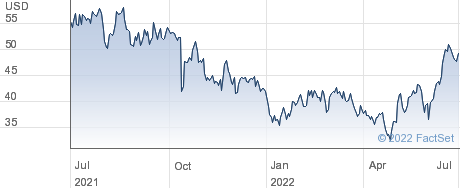 Agilysys Inc performance chart