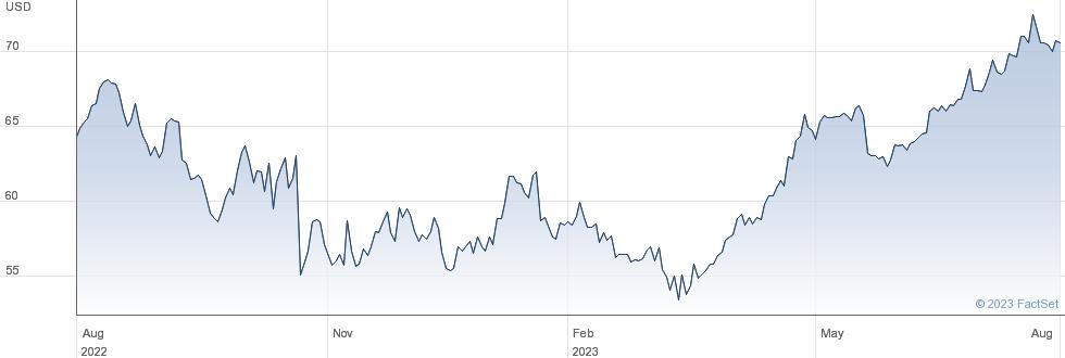 Brown & Brown Inc performance chart