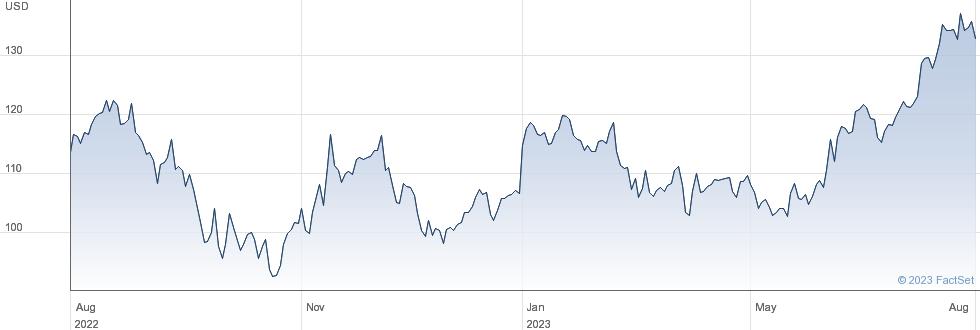 Polaris Inc performance chart