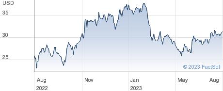 Fluor Corp performance chart