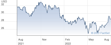 Getty Realty Corp performance chart