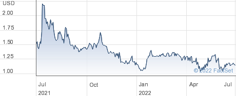 SPAR Group Inc performance chart