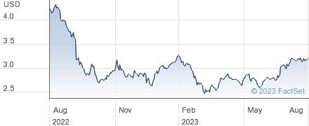 U.S. Global Investors Inc performance chart
