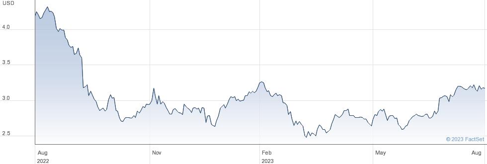 US Global Investors Inc performance chart