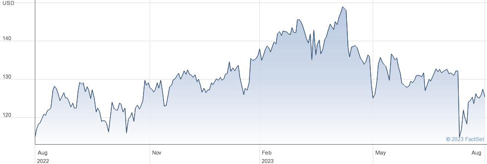 Progressive Corp performance chart