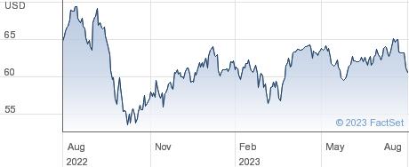 Public Service Enterprise Group Inc performance chart