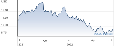 New York Community Bancorp Inc performance chart
