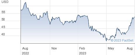 QCR Holdings Inc performance chart