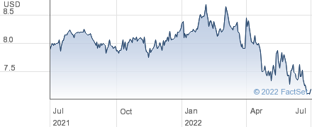 United Security Bancshares performance chart