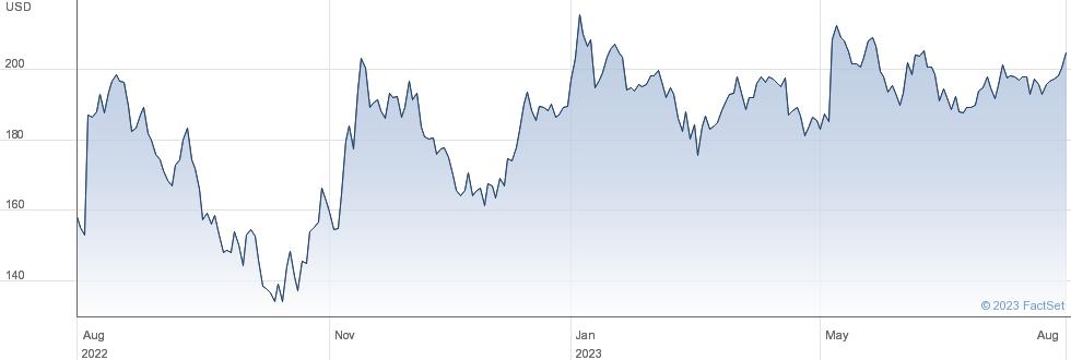 Quaker Chemical Corp performance chart