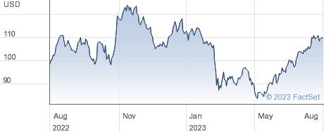 Raymond James Financial Inc performance chart