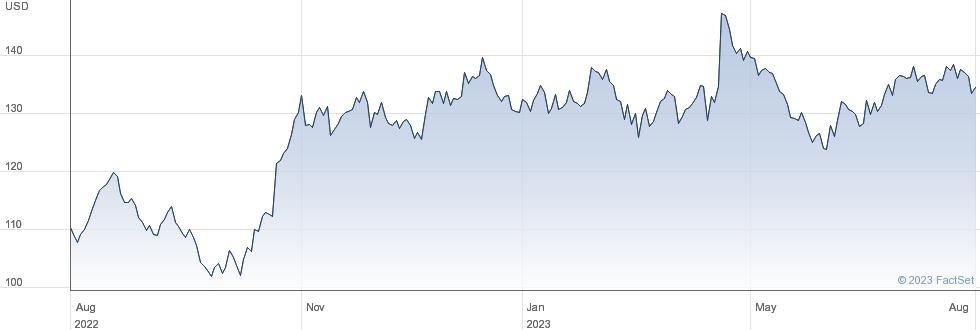 Rli Corp performance chart