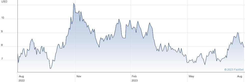 RPC Inc performance chart