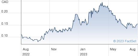 Ressources Minieres Radisson Inc performance chart