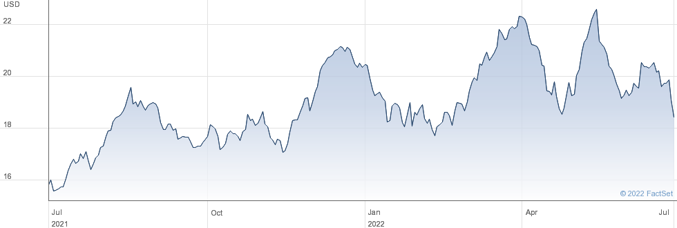 America Movil SAB de CV performance chart