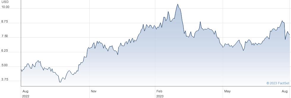 Oil States International Inc performance chart