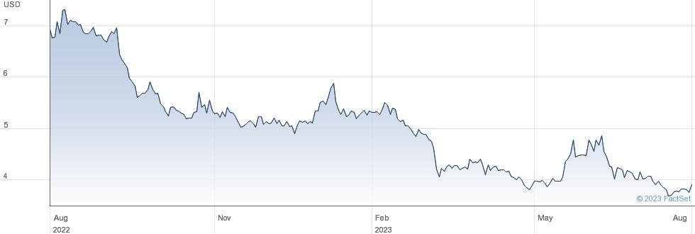 RF Industries Ltd performance chart