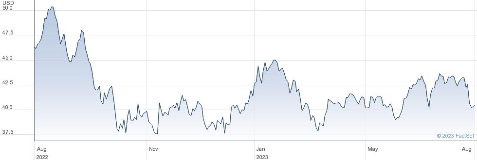 UDR Inc performance chart