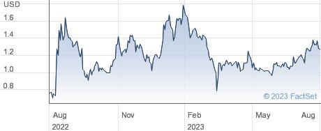 Regis Corp performance chart