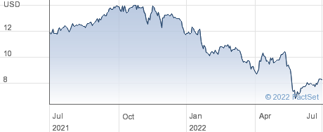 Redwood Trust Inc performance chart