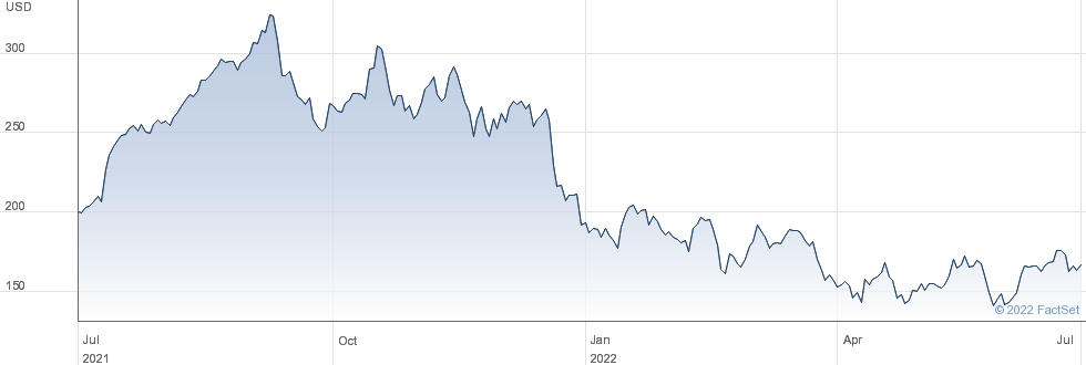 Repligen Corp performance chart