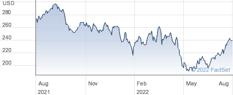 Resmed Inc performance chart