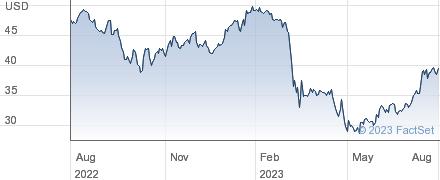 U.S. Bancorp performance chart