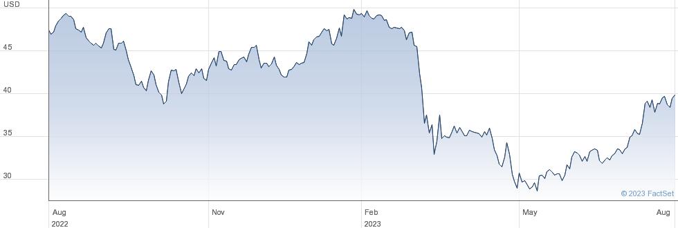 US Bancorp performance chart